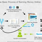 How to Set Up Money Earn Website and How to Chose a Perfect Sponsor