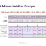 IPv6 Address Notation