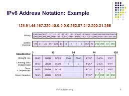 ipv6addressnotation